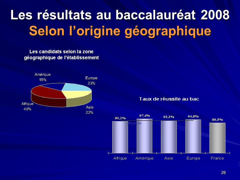 Les résultats au baccalauréat 2008 Selon l'origine géographique