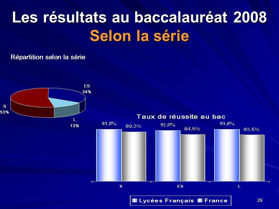 Les résultats au baccalauréat 2008 Selon la série