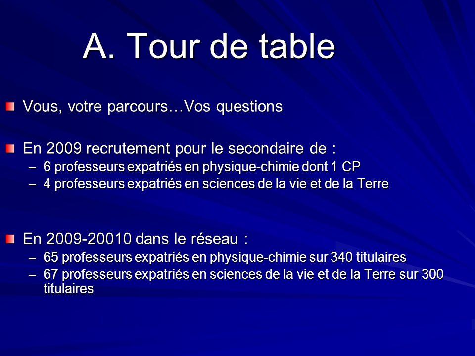 A. Tour de table Vous, votre parcours…Vos questions
