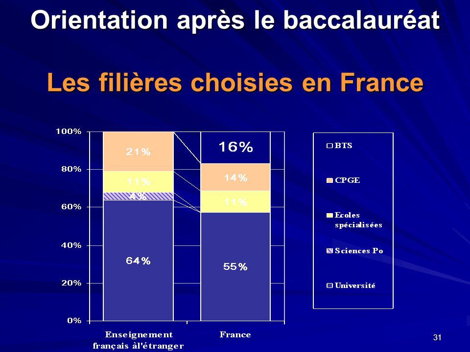 Orientation après le baccalauréat Les filières choisies en France