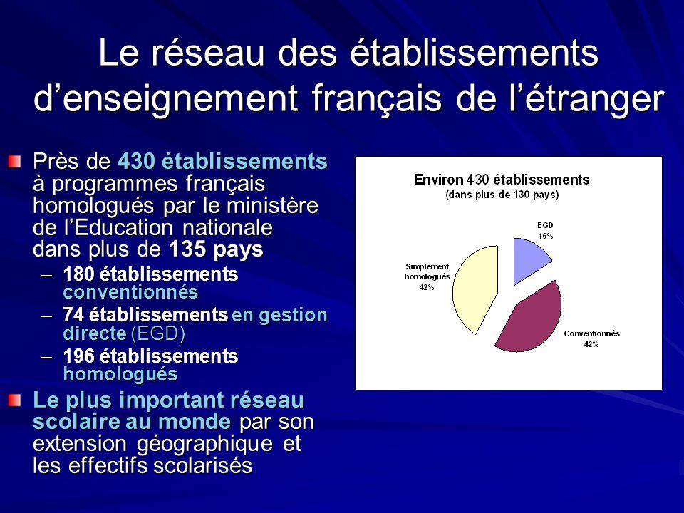 Le réseau des établissements d'enseignement français de l'étranger