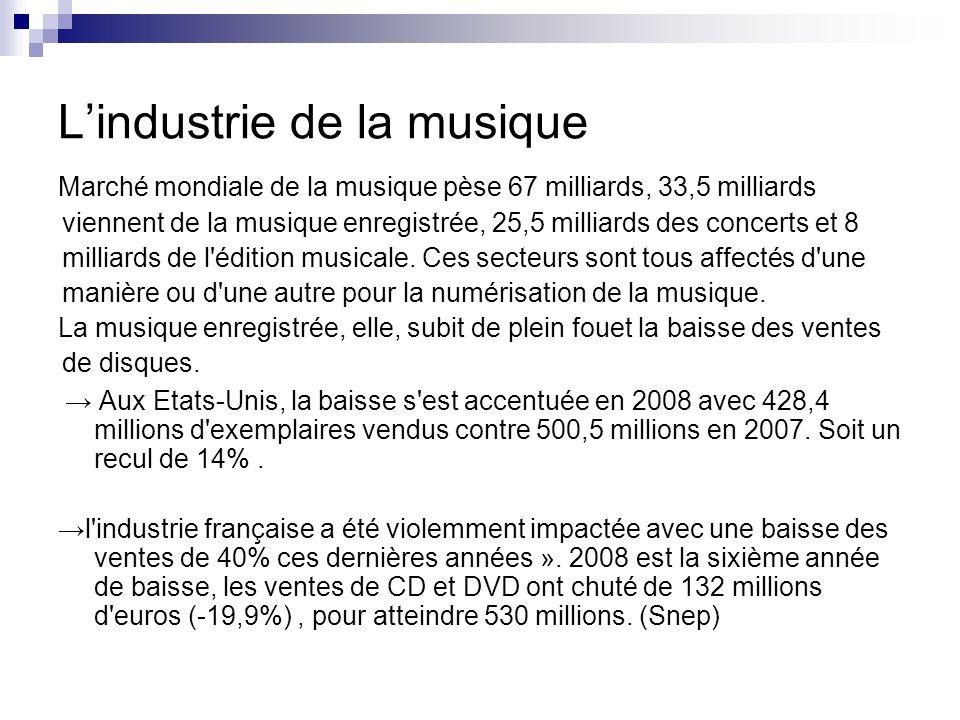 L'industrie de la musique