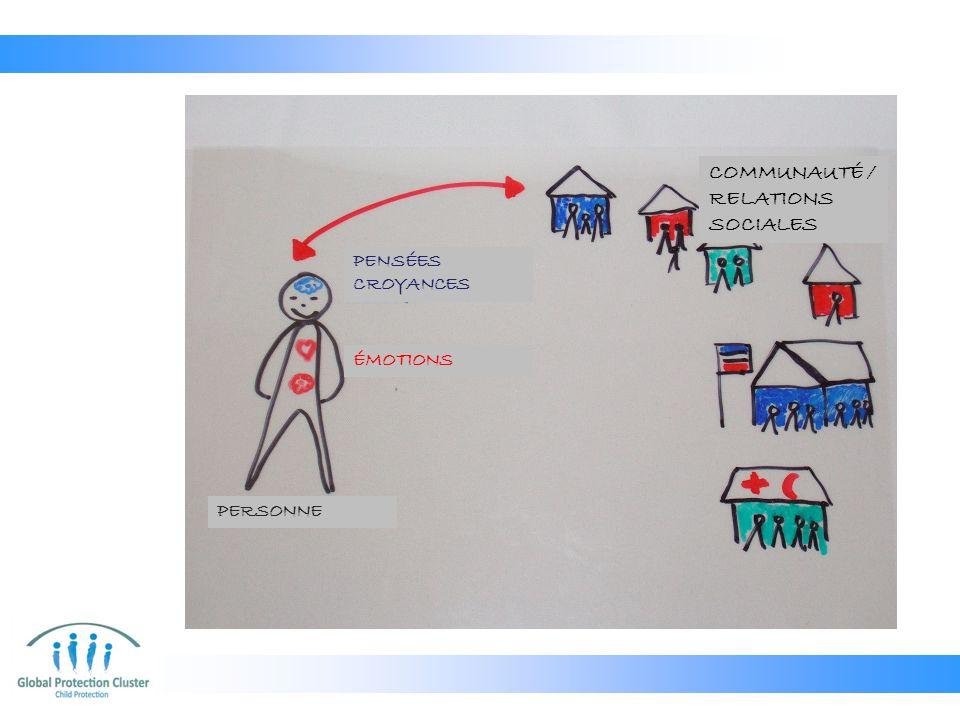 PENSÉES CROYANCES ÉMOTIONS PERSONNE COMMUNAUTÉ / RELATIONS SOCIALES