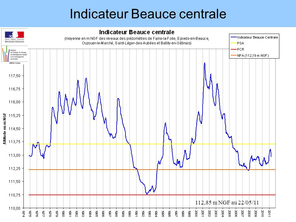 Indicateur Beauce centrale