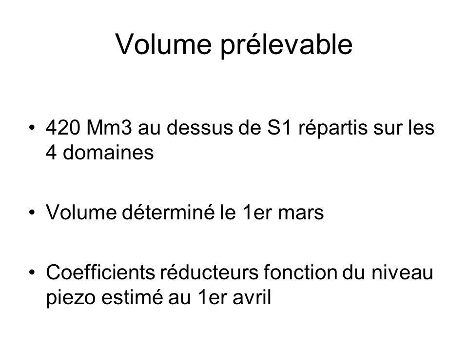 Volume prélevable 420 Mm3 au dessus de S1 répartis sur les 4 domaines