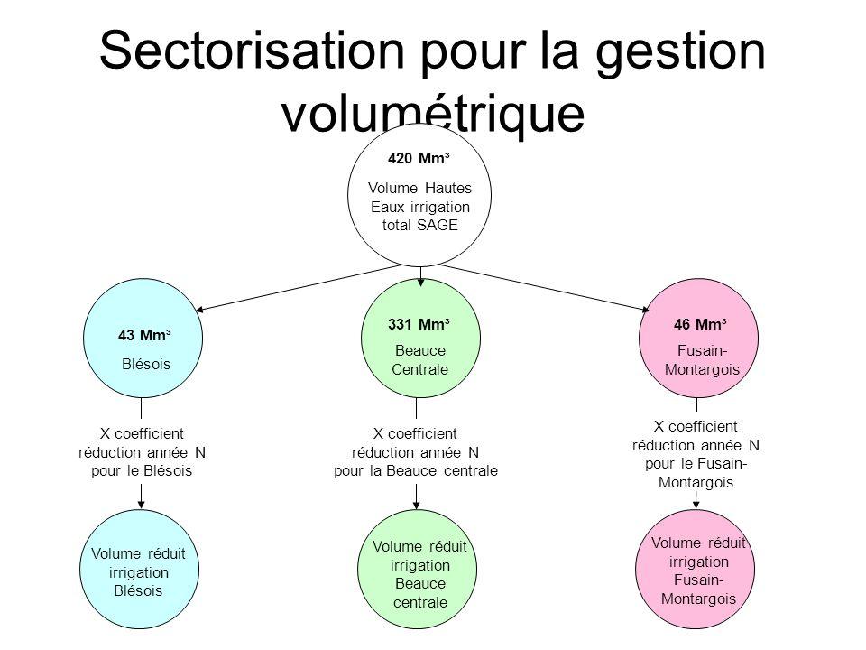 Sectorisation pour la gestion volumétrique