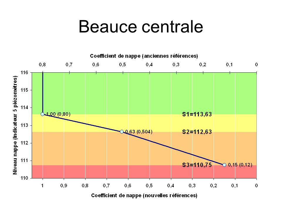 Beauce centrale