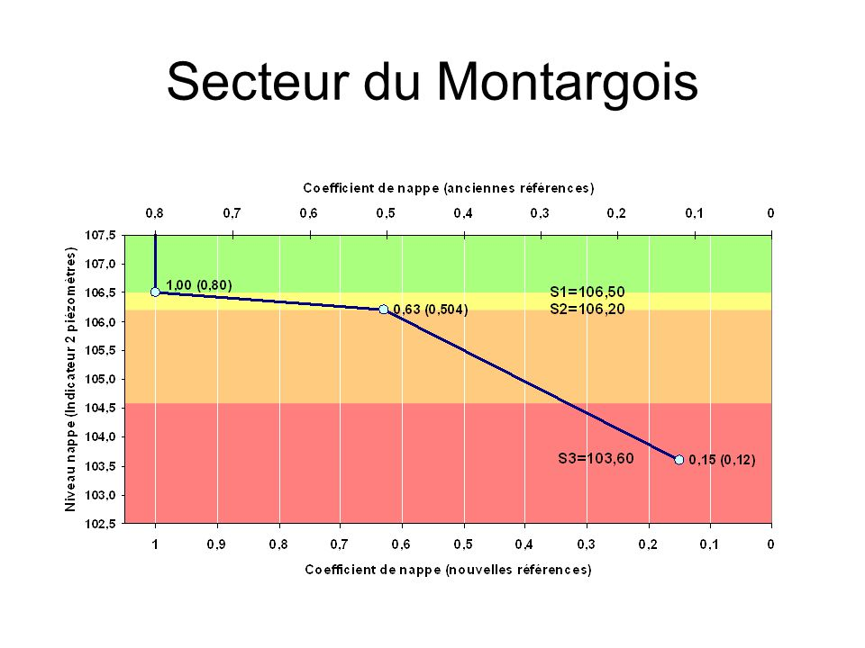 Secteur du Montargois