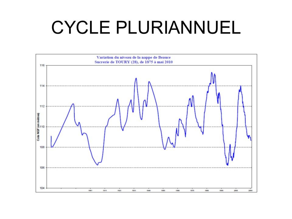 CYCLE PLURIANNUEL