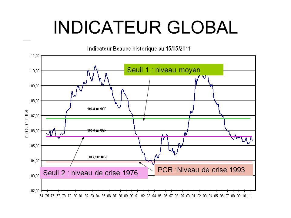 INDICATEUR GLOBAL Seuil 1 : niveau moyen PCR :Niveau de crise 1993