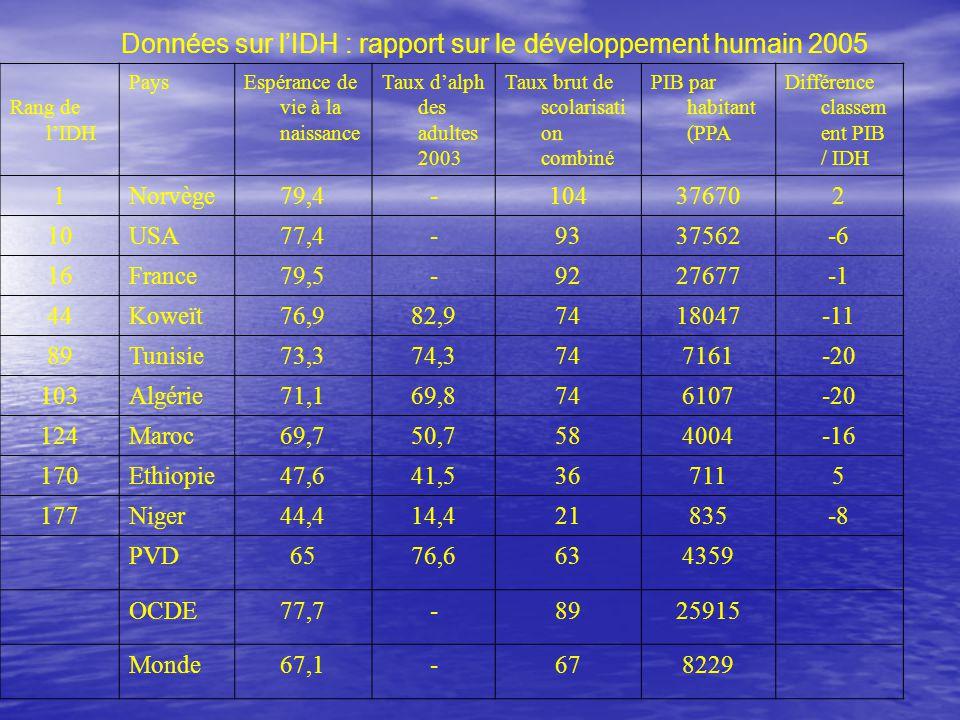 Données sur l'IDH : rapport sur le développement humain 2005