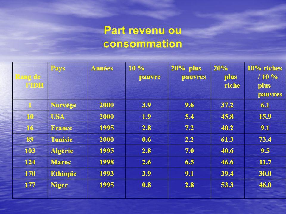 Part revenu ou consommation