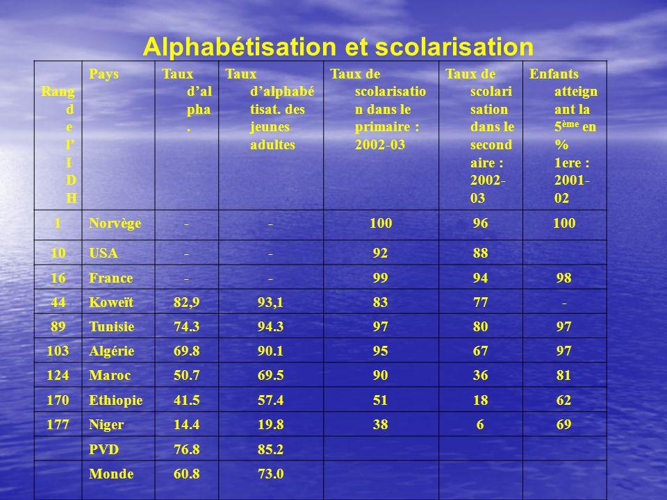 Alphabétisation et scolarisation
