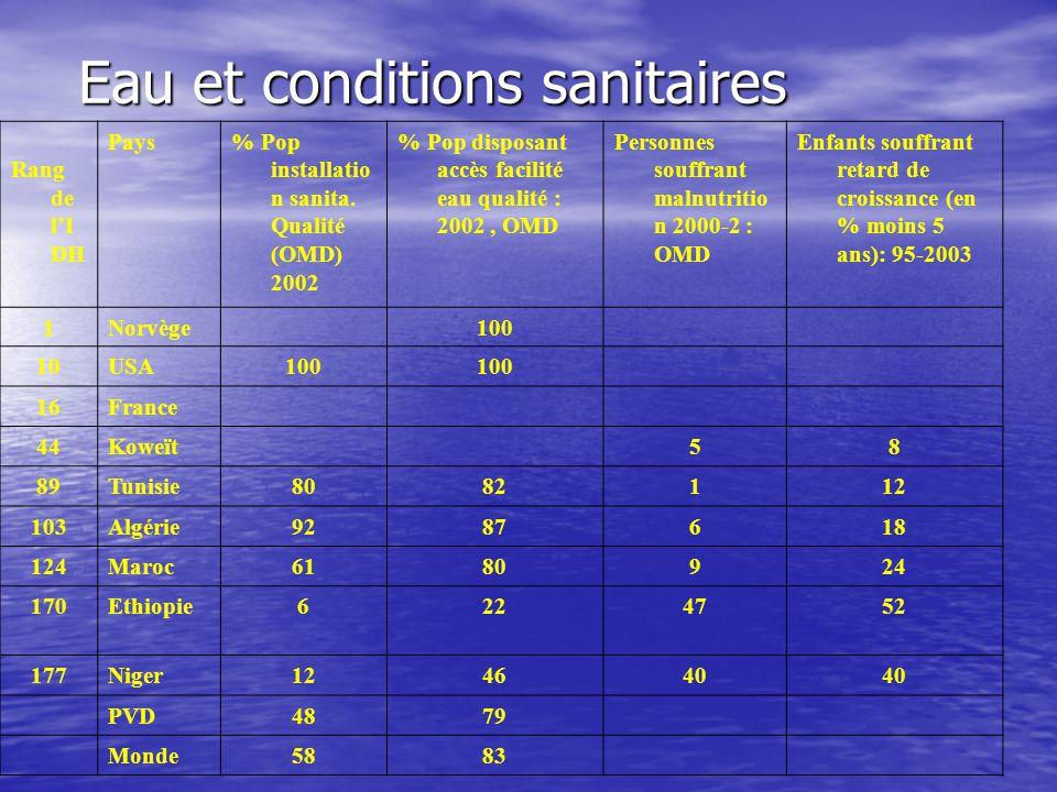 Eau et conditions sanitaires