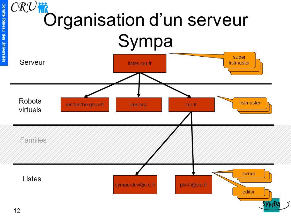 Organisation d'un serveur Sympa
