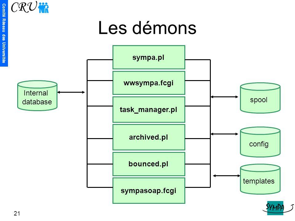Les démons sympa.pl wwsympa.fcgi Internal database spool
