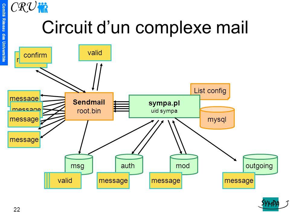 Circuit d'un complexe mail