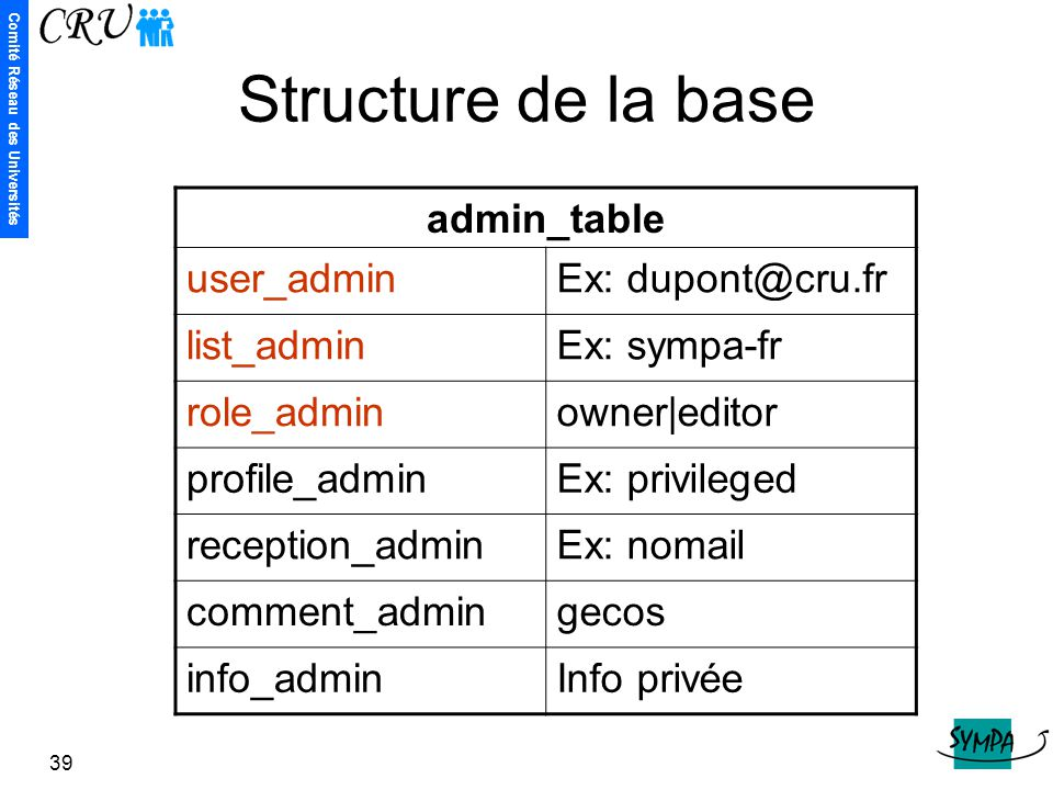 Structure de la base admin_table user_admin Ex: dupont@cru.fr