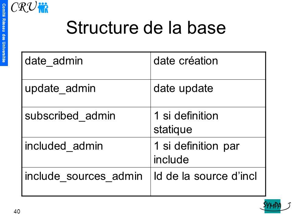 Structure de la base date_admin date création update_admin date update