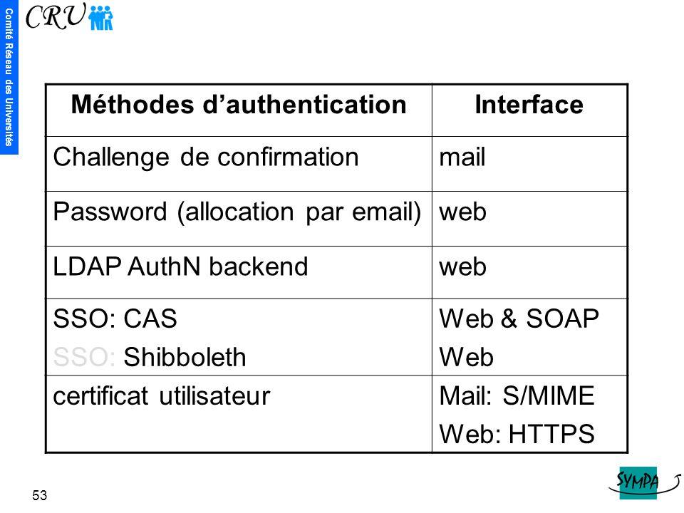Méthodes d'authentication