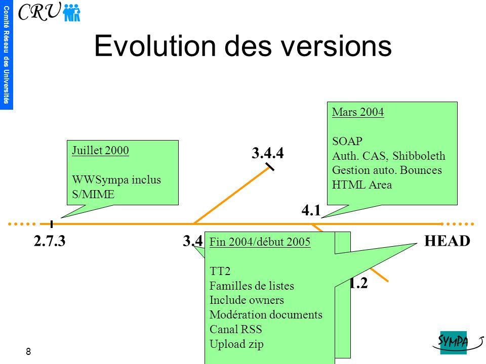 Evolution des versions