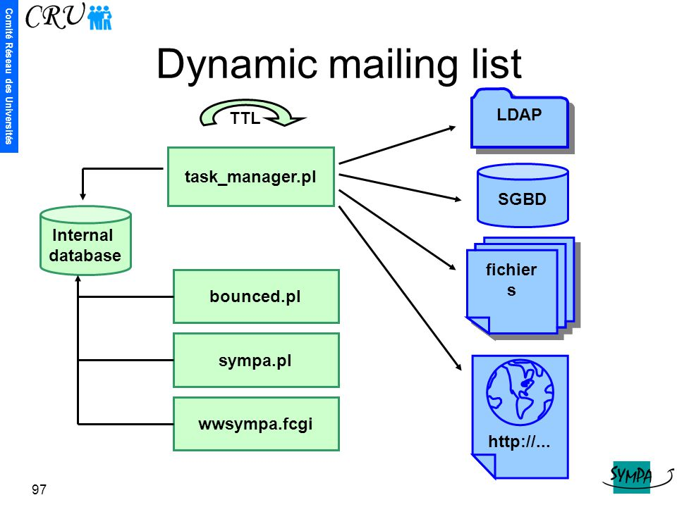 Dynamic mailing list LDAP TTL task_manager.pl SGBD Internal database