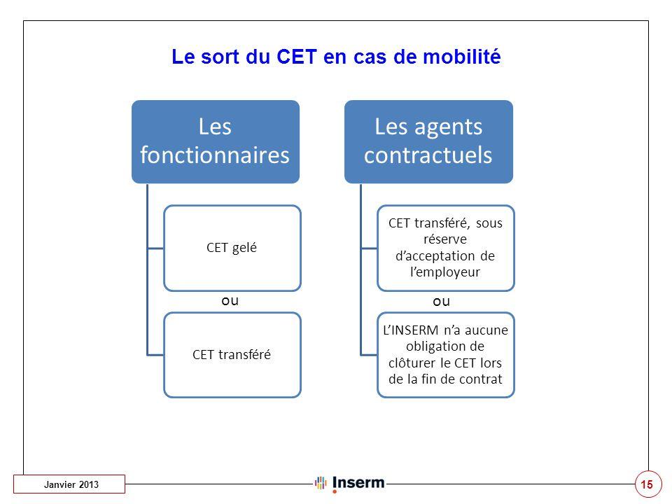 Le sort du CET en cas de mobilité