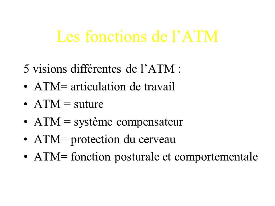 Les fonctions de l'ATM 5 visions différentes de l'ATM :