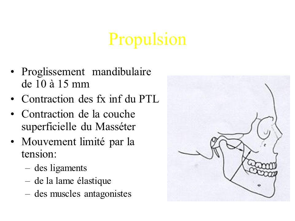 Propulsion Proglissement mandibulaire de 10 à 15 mm