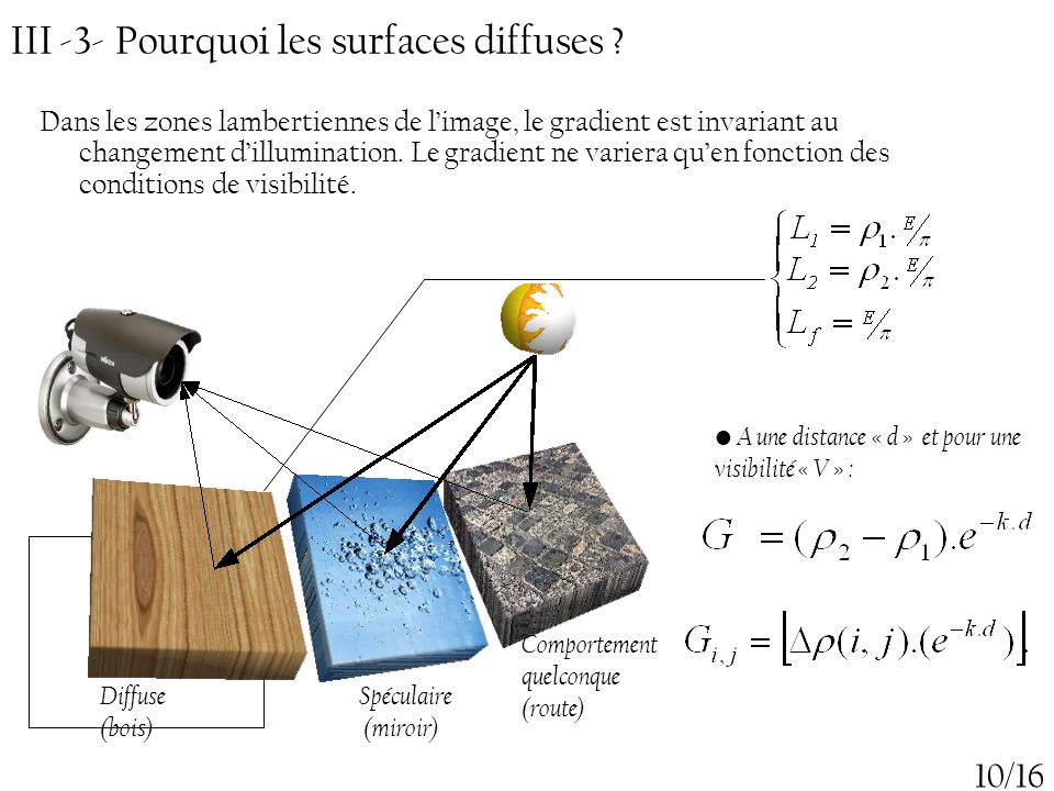 III -3- Pourquoi les surfaces diffuses