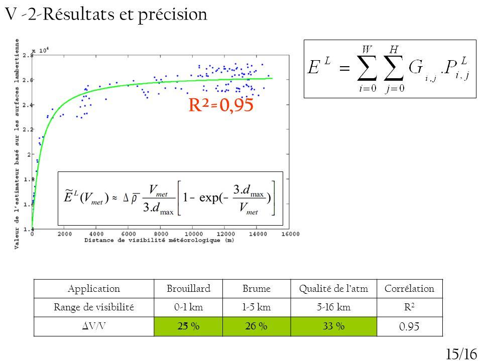 R²=0,95 V -2-Résultats et précision 15/16 0.95 Application Brouillard
