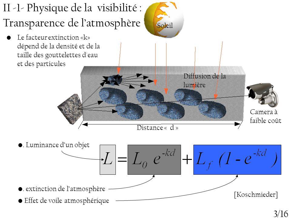 II -1- Physique de la visibilité : Transparence de l'atmosphère