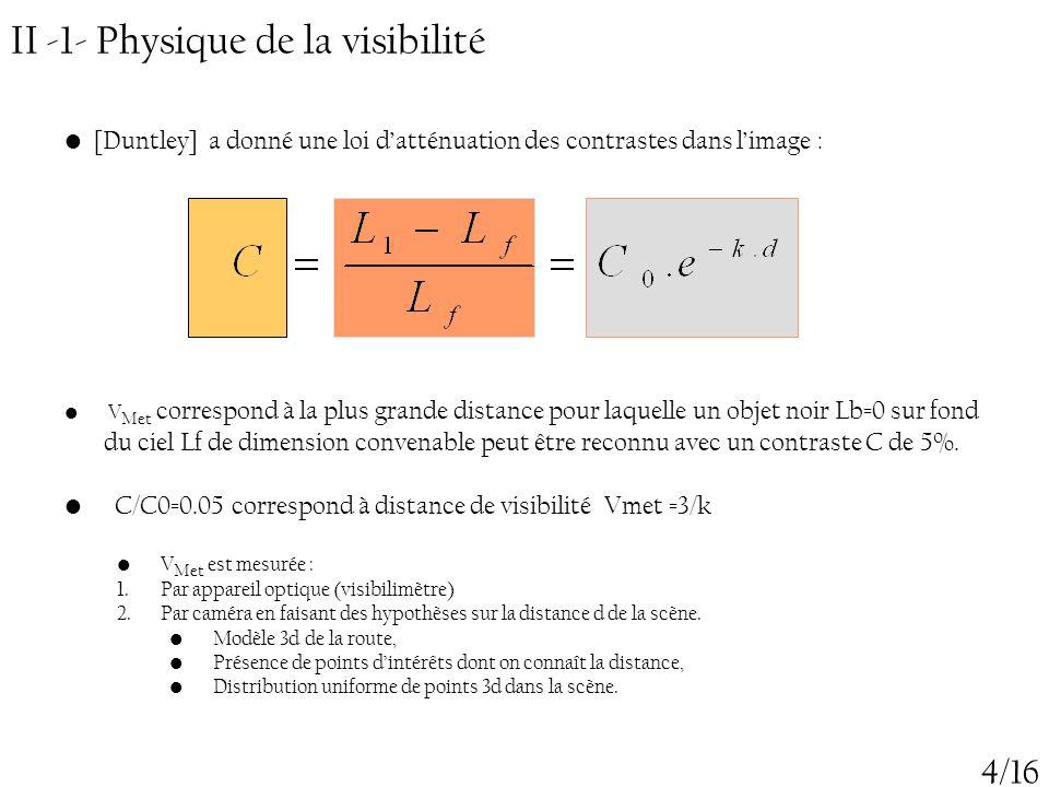 II -1- Physique de la visibilité