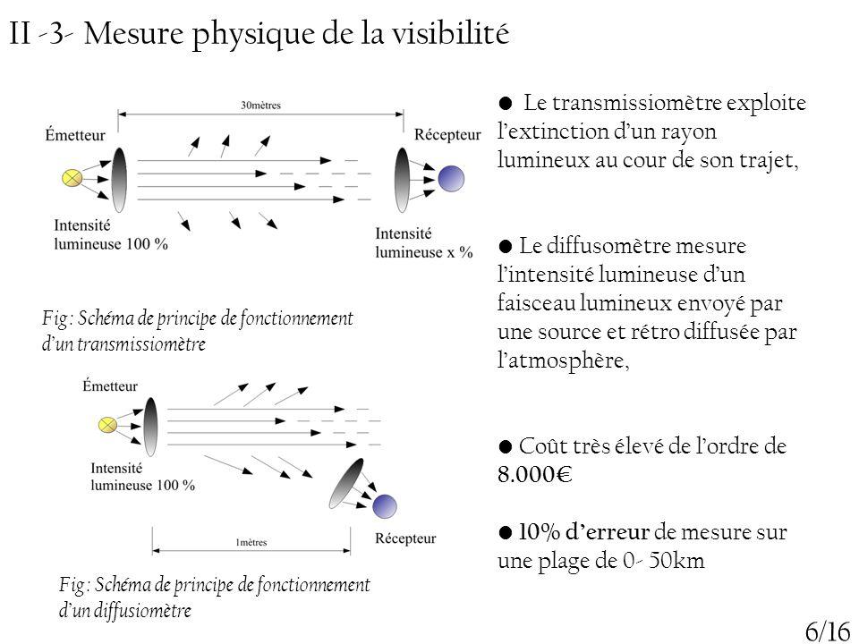 II -3- Mesure physique de la visibilité