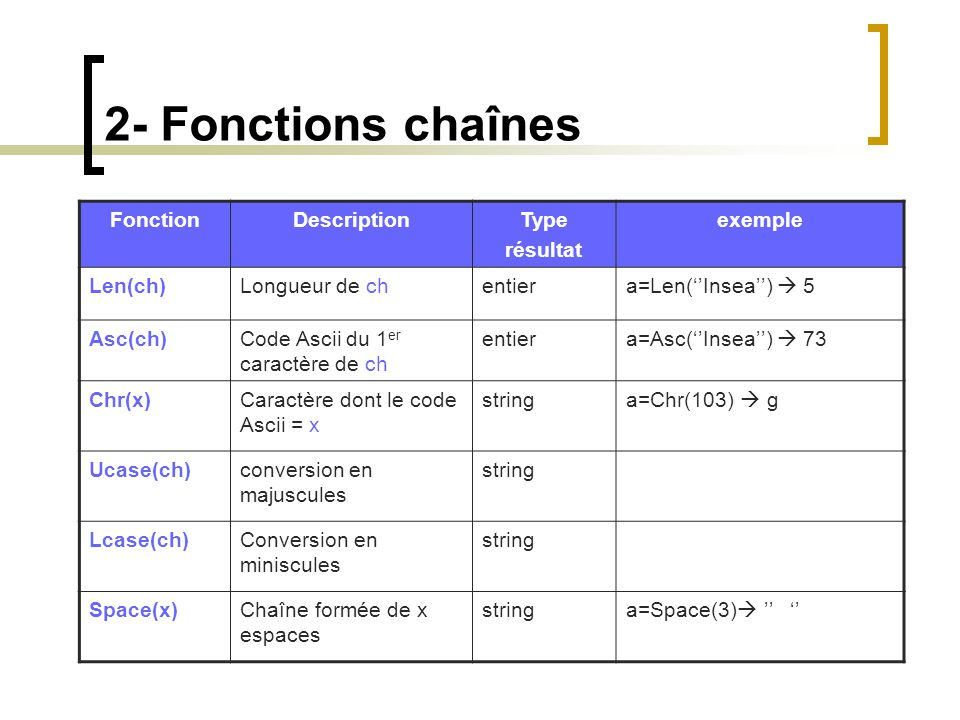2- Fonctions chaînes Fonction Description Type résultat exemple