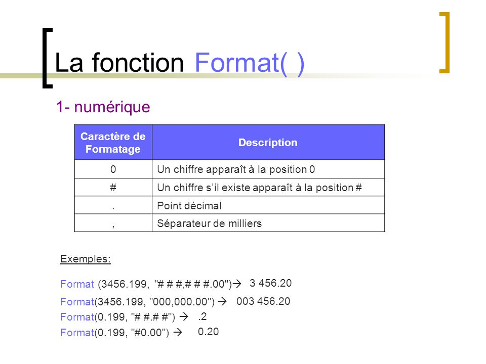 La fonction Format( ) 1- numérique Caractère de Formatage Description