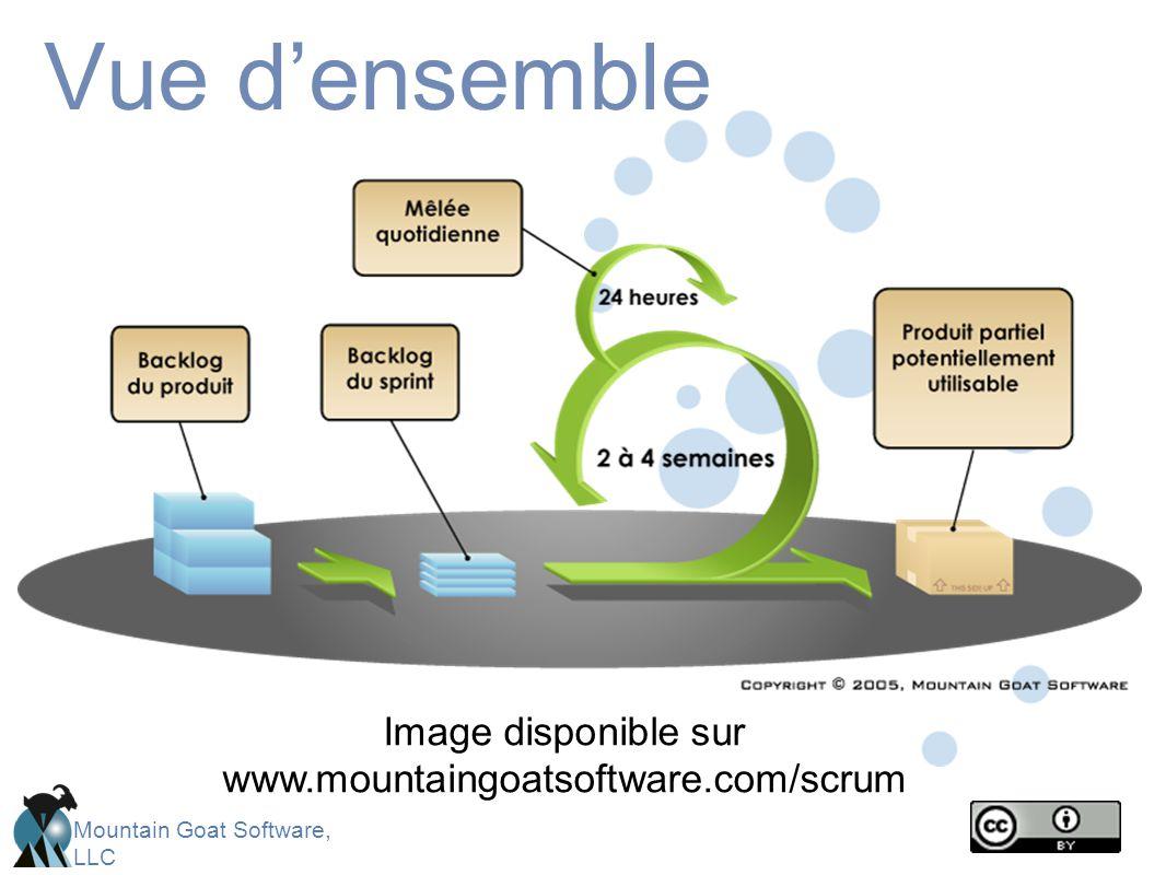 Image disponible sur www.mountaingoatsoftware.com/scrum