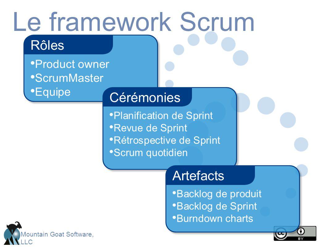 Le framework Scrum Rôles Cérémonies Artefacts Product owner