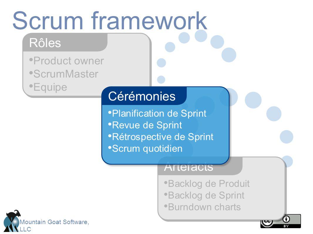 Scrum framework Rôles Cérémonies Artefacts Product owner ScrumMaster