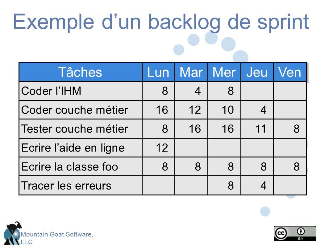 Exemple d'un backlog de sprint
