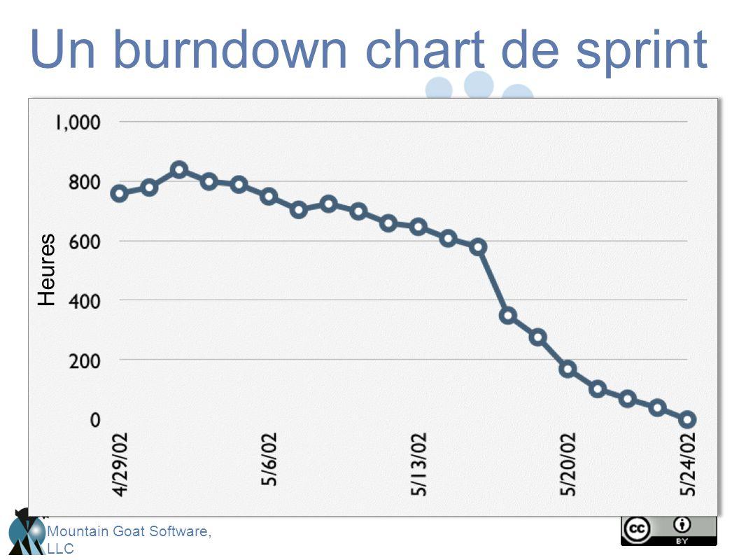 Un burndown chart de sprint