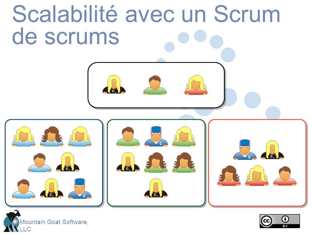 Scalabilité avec un Scrum de scrums