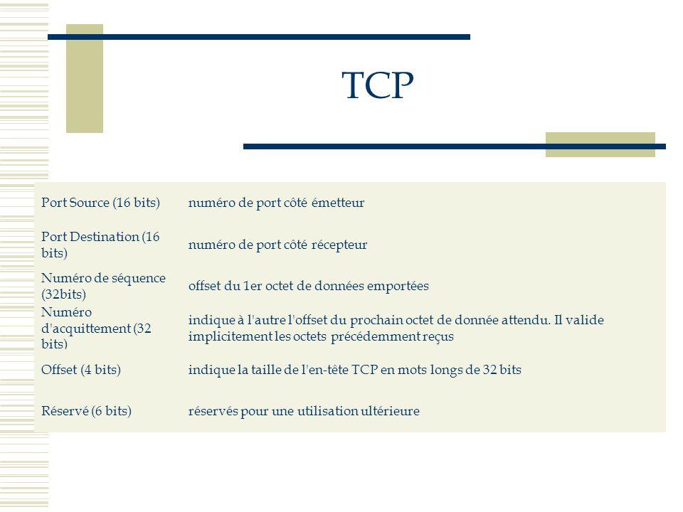 TCP Port Source (16 bits) numéro de port côté émetteur