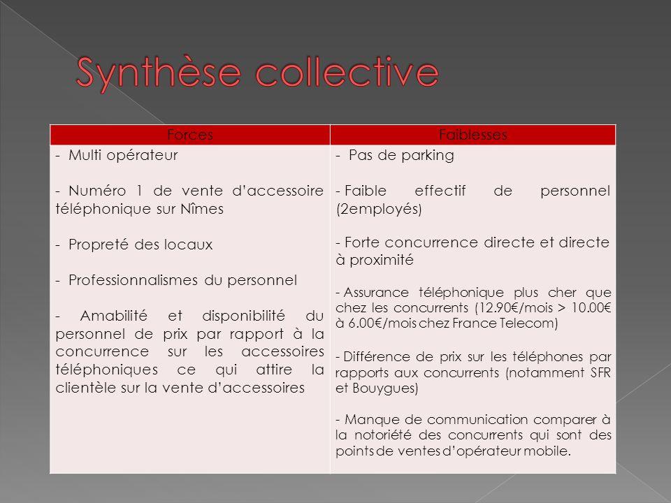Synthèse collective Forces Faiblesses Multi opérateur
