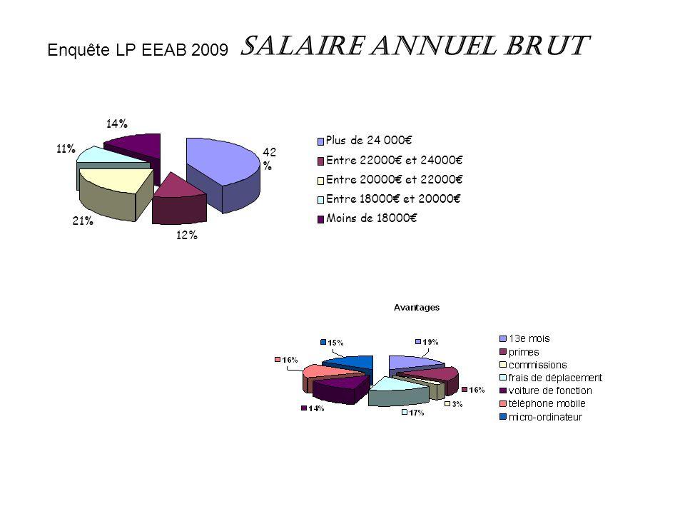 Salaire annuel brut Enquête LP EEAB 2009 14% Plus de 24 000€ 11% 42%