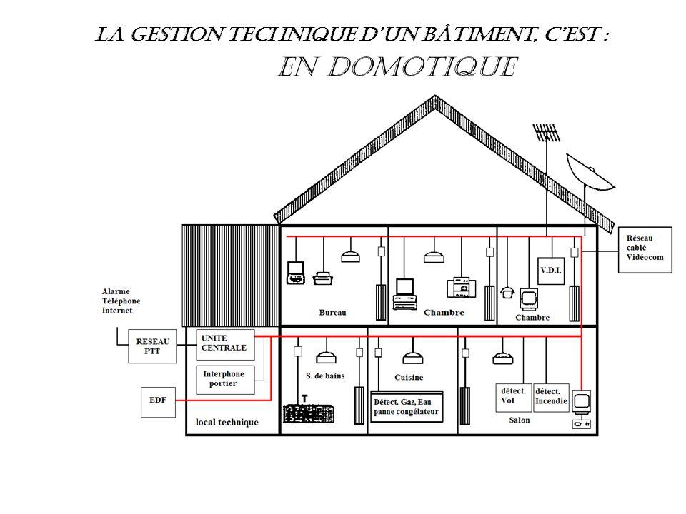 La gestion technique d'un bâtiment, c'est :