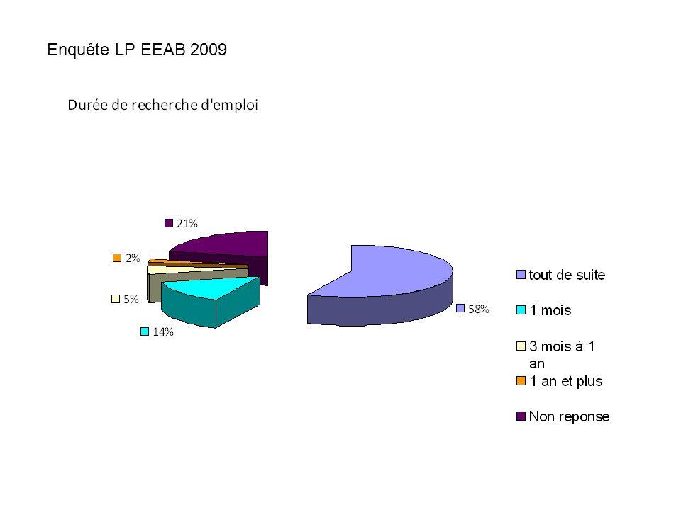 Enquête LP EEAB 2009