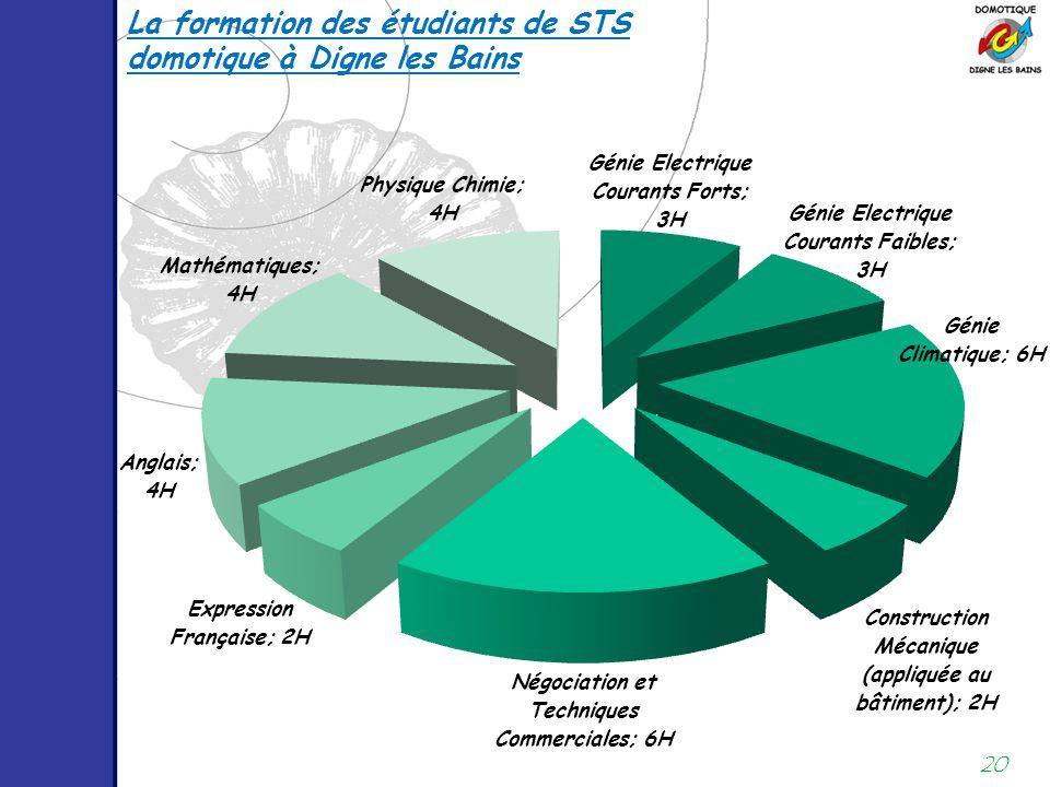 La formation des étudiants de STS domotique à Digne les Bains