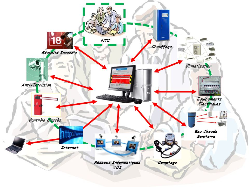 Equipements Electriques Réseaux Informatiques