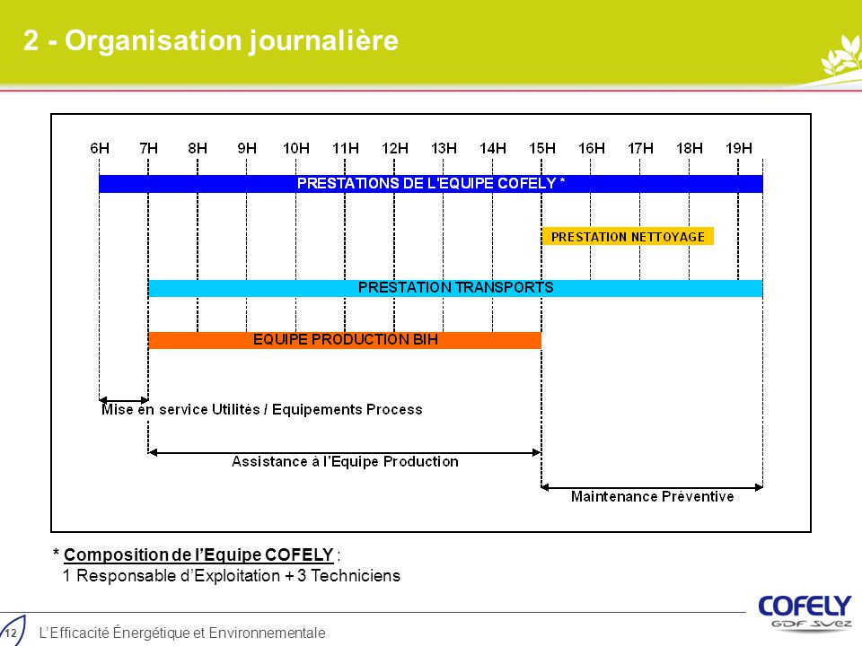 2 - Organisation journalière